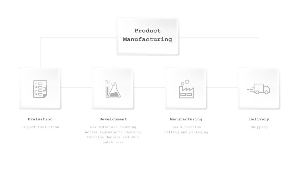 Global Cosmetic Manufacturer Face Moisturizer