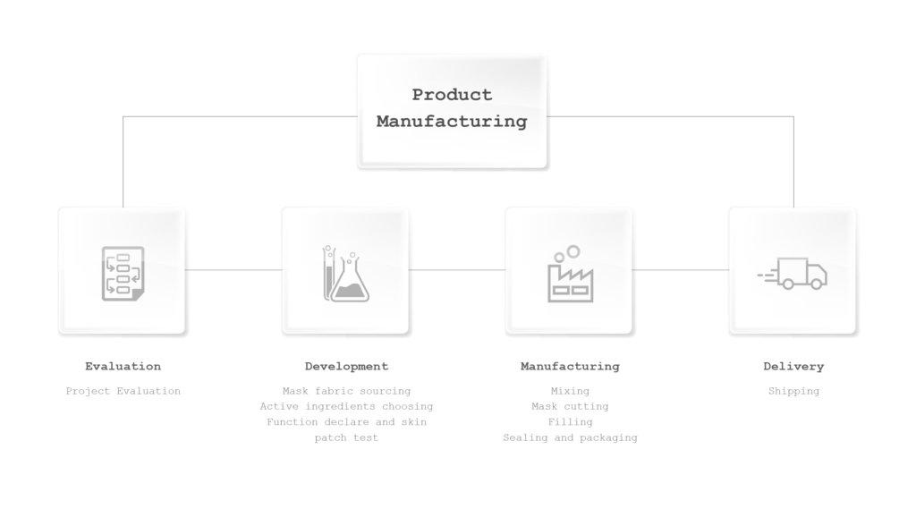 Global Cosmetic Manufacturer Face Sheet Mask